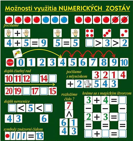 tabula v ukazkou pouzivania suboru magnetickych kariet na vyuku matematiky pre prvy rocnik